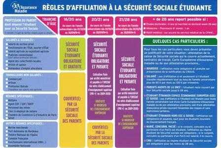 Affiliation obligatoire à la Sécurité Sociale Etudiante – Information et Inscriptions